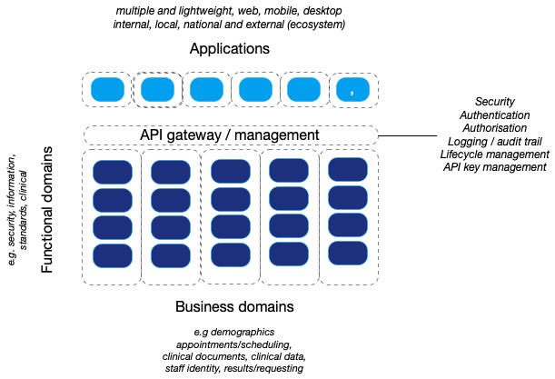 Domains Functional And Business