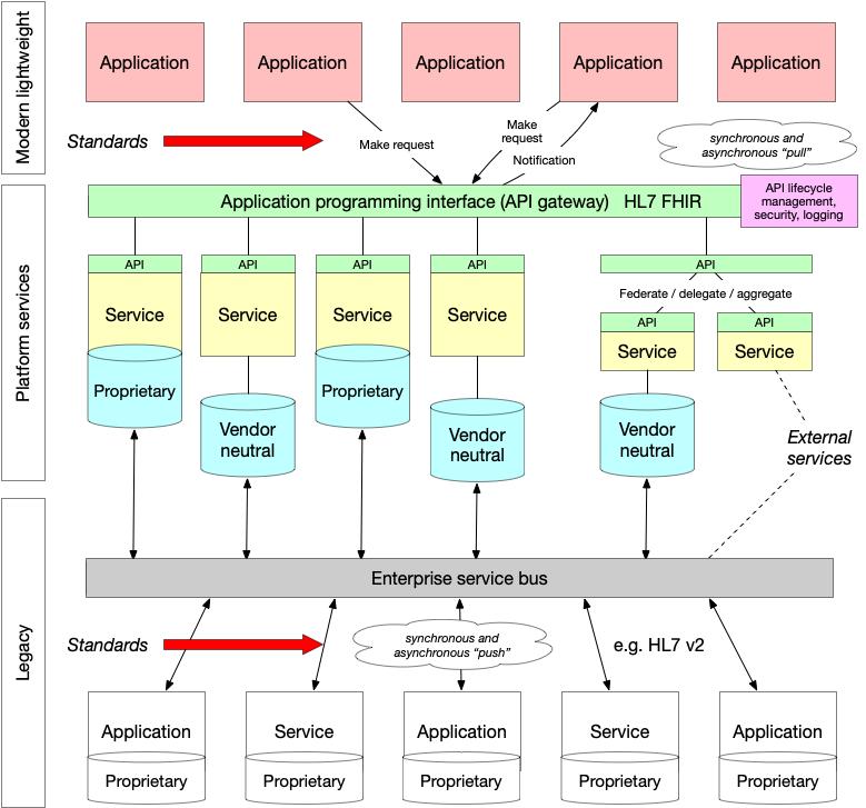 Wtsb Architecture Standard